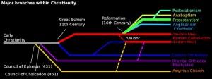 1000px-ChristianityBranchescopy