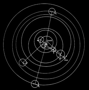 In the Ptolemaic system, as shown below the planets and sun moved in small mini-orbits