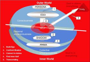 The Ego, the Self and God