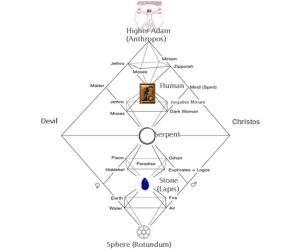 C.G. Jungs Self in Quaternio Series of Aion – Jesus orAbraxas?
