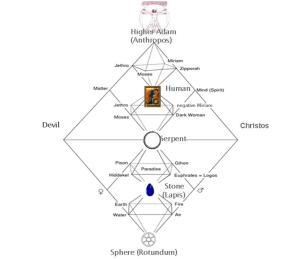 Quaternio series: Moses - Shadow - Paradise - Lapis Quaternio