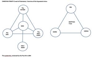 Triads, trinity and quaternity