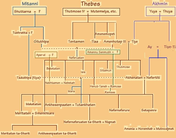 Dynasty Tutankhamun