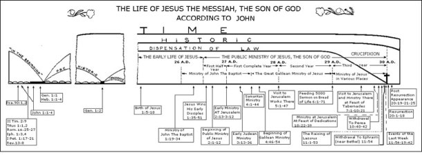 life of Jesus according to john